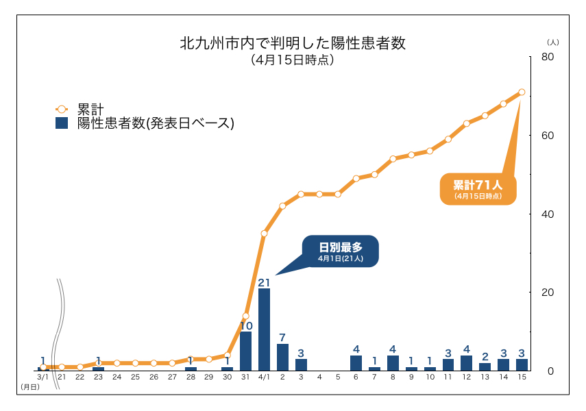 新型 北九州 コロナ 最新 市 新型コロナウイルス 感染者数やNHK最新ニュース NHK特設サイト