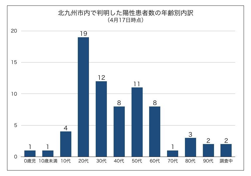 数 遠賀 者 郡 感染 コロナ 【福岡県】 新型コロナウイルスの陽性者情報