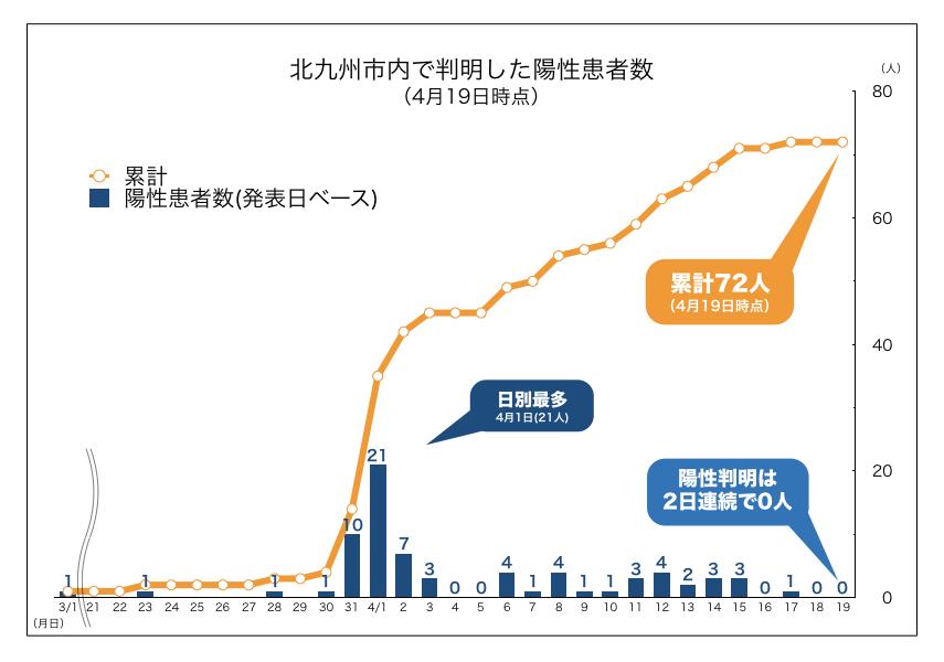 コロナ 者 感染 の 北九州 北九州市内の状況(新型コロナウイルス)