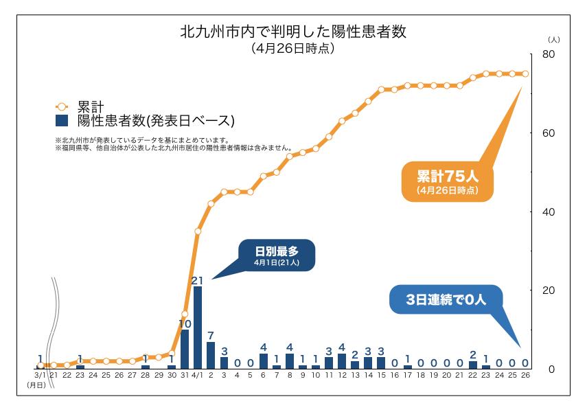 北九州市内で判明した新型コロナウイルス陽性患者数の推移(2020年4月26日時点)