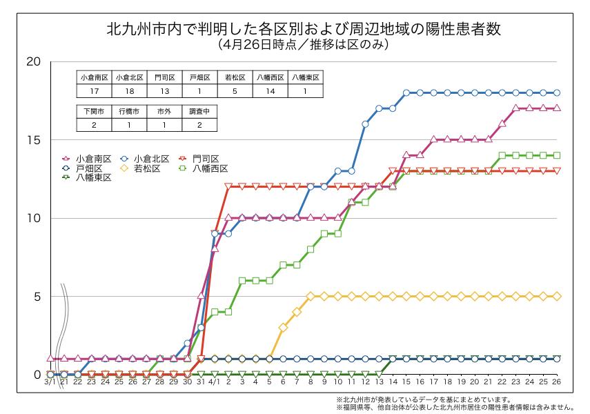 北九州市内で判明した新型コロナウイルス陽性患者の区別内訳(4月26日時点)