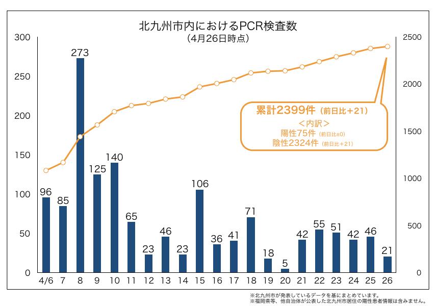 北九州市内におけるPCR検査数(2020年4月26日時点)