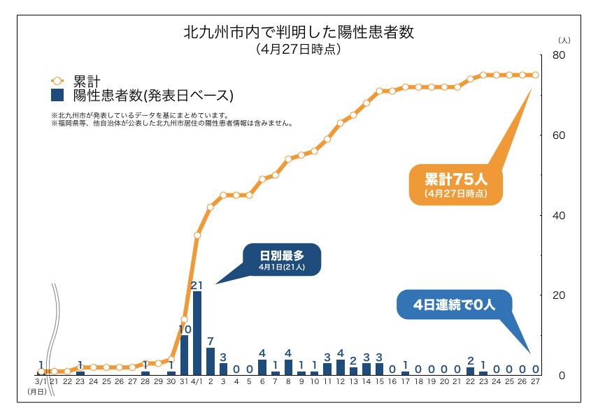 北九州市内で判明した新型コロナウイルス陽性患者数の推移(2020年4月27日時点)