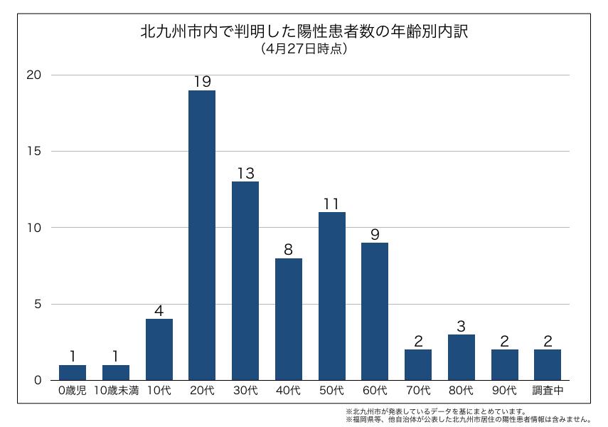 北九州市内で判明した新型コロナウイルス陽性患者の年齢別内訳(4月27日時点)