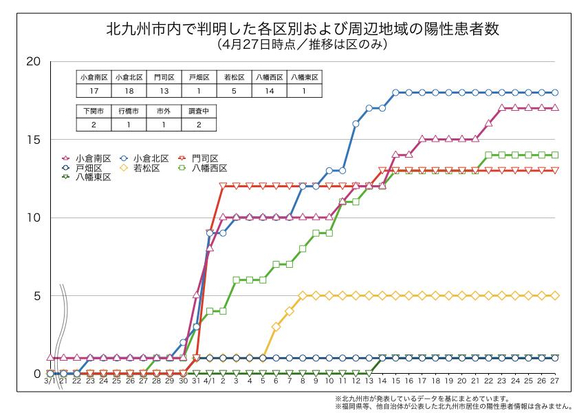 北九州市内で判明した新型コロナウイルス陽性患者の区別内訳(4月27日時点)