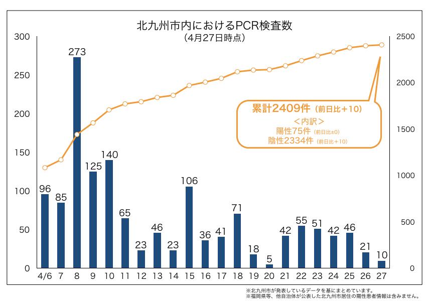 北九州市内におけるPCR検査数(2020年4月27日時点)