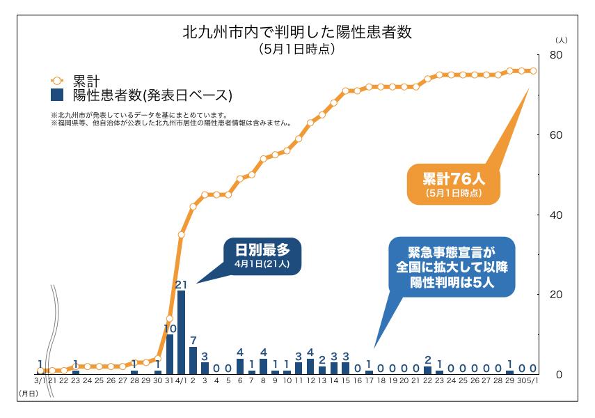 北九州市内で判明した新型コロナウイルス陽性患者数の推移(2020年5月1日時点)