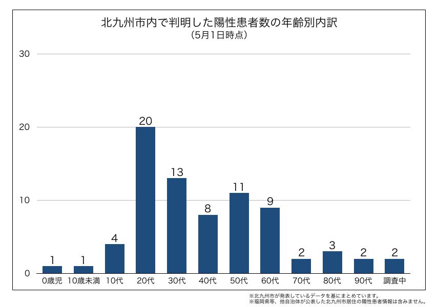 北九州市内で判明した新型コロナウイルス陽性患者の年齢別内訳(2020年5月1日時点)
