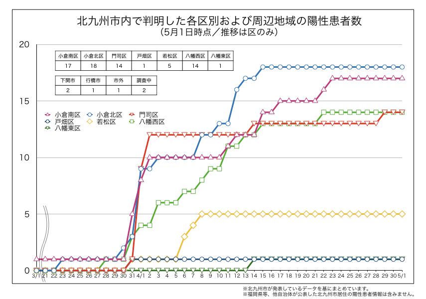 北九州市内で判明した新型コロナウイルス陽性患者の区別内訳(2020年5月1日時点)