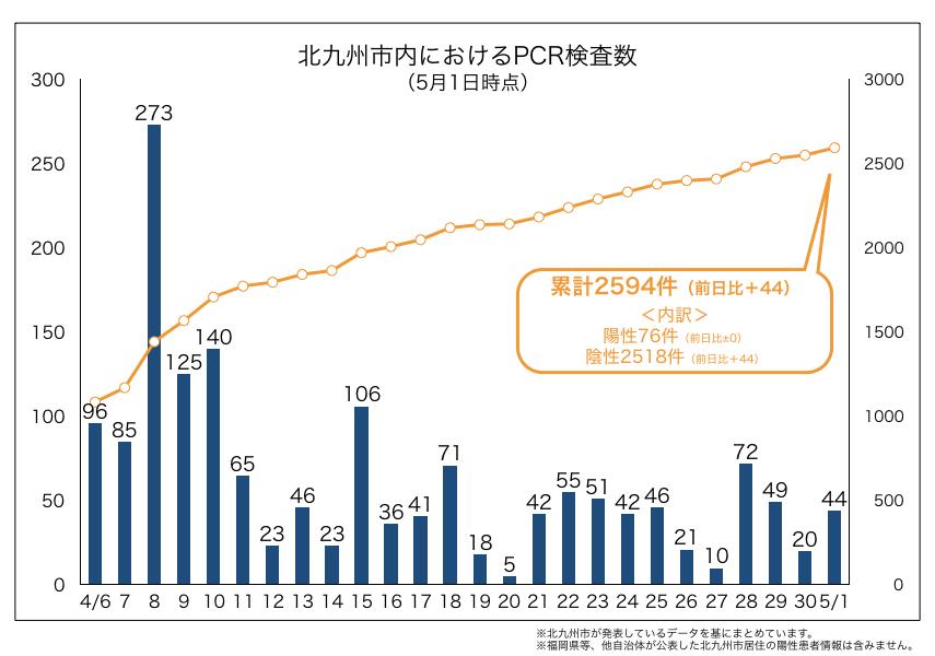 北九州市内におけるPCR検査数(2020年5月1日時点)