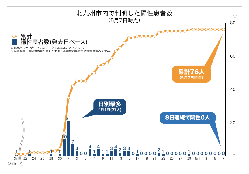 北九州市内で判明した新型コロナウイルス陽性患者数の推移(2020年5月7日時点)