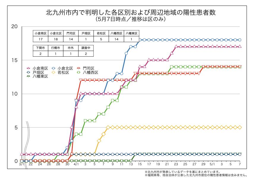 北九州市内で判明した新型コロナウイルス陽性患者の区別内訳(2020年5月7日時点)
