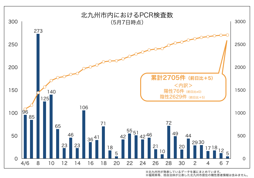 北九州市内におけるPCR検査数(2020年5月7日時点)