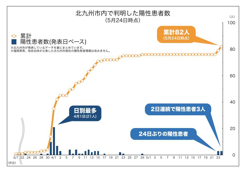 北九州市内で判明した新型コロナウイルス陽性患者数の推移(2020年5月24日時点)
