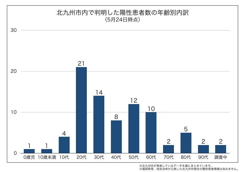 北九州市内で判明した新型コロナウイルス陽性患者の年齢別内訳(2020年5月24日時点)