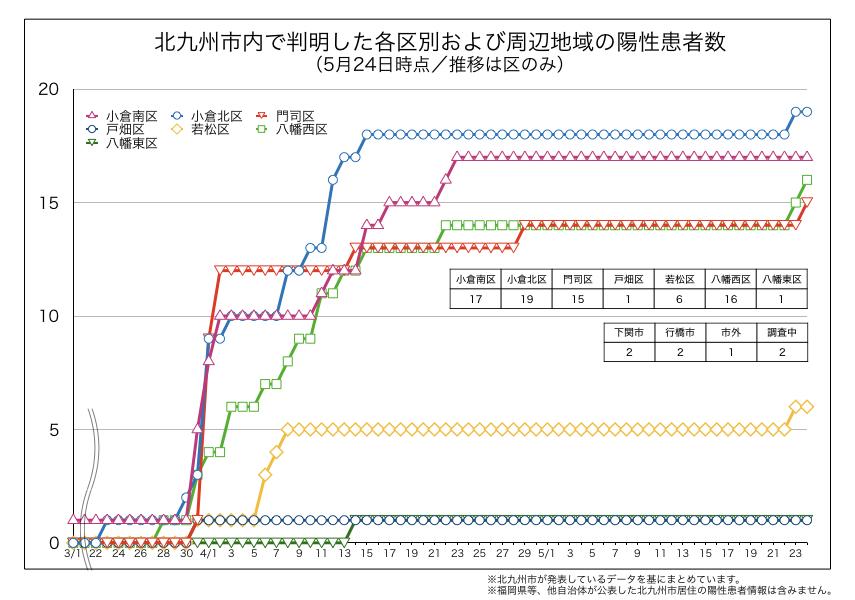 北九州市内で判明した新型コロナウイルス陽性患者の区別内訳(2020年5月24日時点)