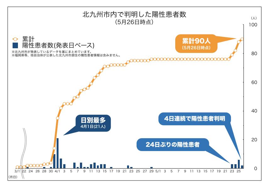 北九州市内で判明した新型コロナウイルス陽性患者数の推移(2020年5月26日時点)