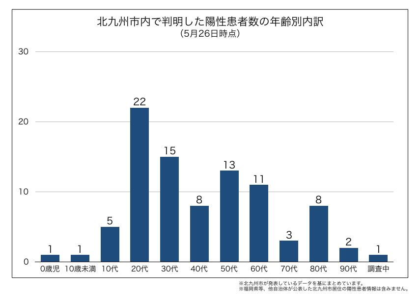 北九州市内で判明した新型コロナウイルス陽性患者の年齢別内訳(2020年5月26日時点)