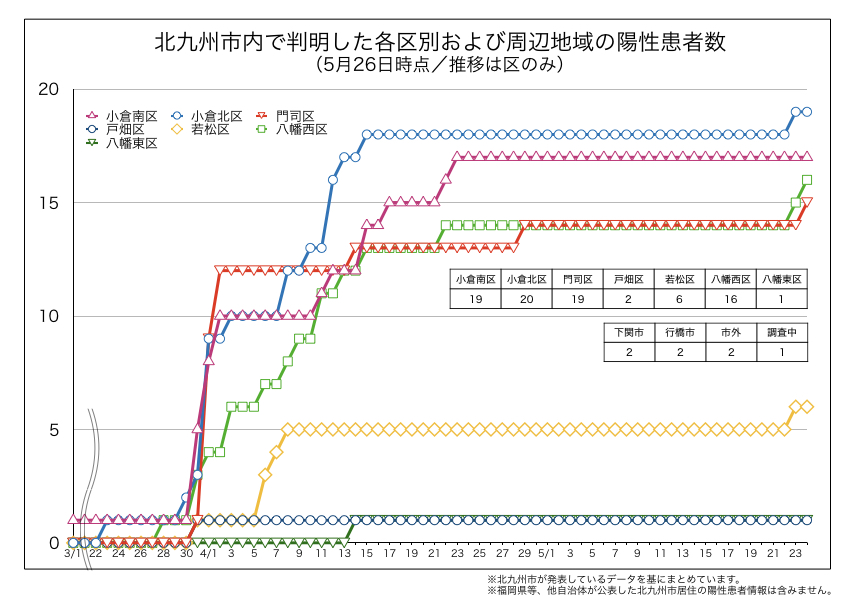 北九州市内で判明した新型コロナウイルス陽性患者の区別内訳(2020年5月26日時点)
