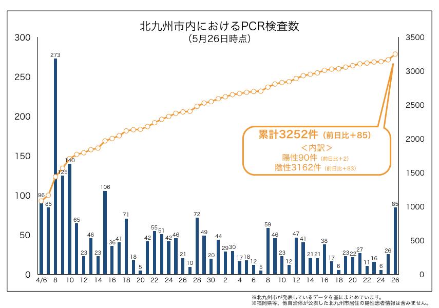 北九州市内におけるPCR検査数(2020年5月26日時点)