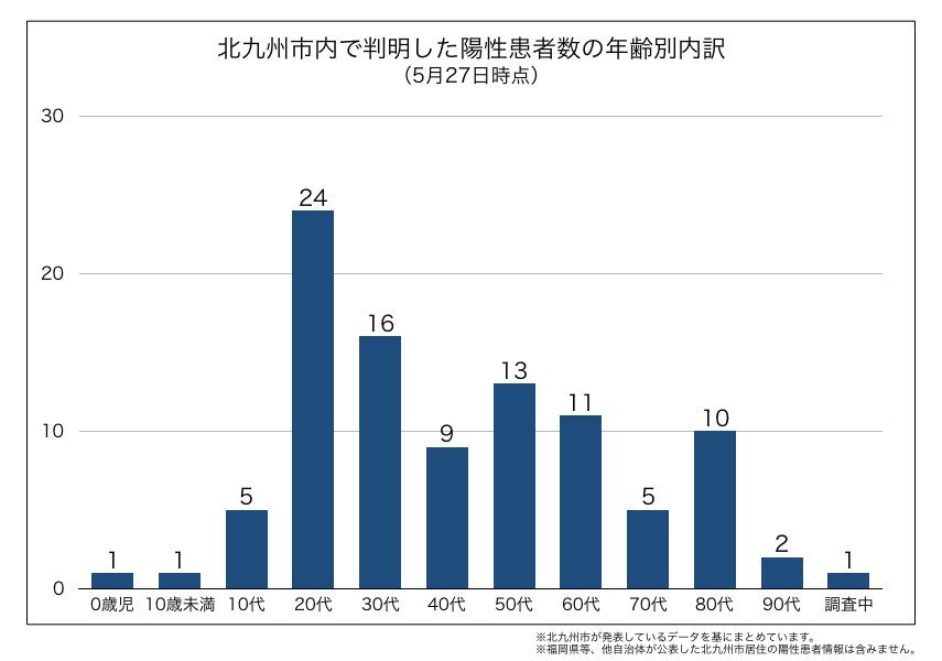 北九州市内で判明した新型コロナウイルス陽性患者の年齢別内訳(2020年5月27日時点)