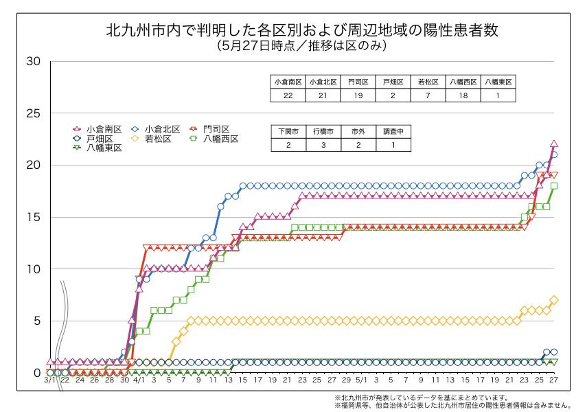 北九州市内で判明した新型コロナウイルス陽性患者の区別内訳(2020年5月27日時点)