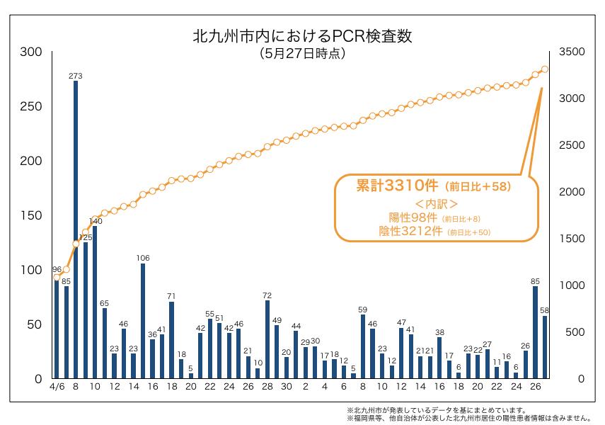 北九州市内におけるPCR検査数(2020年5月27日時点)