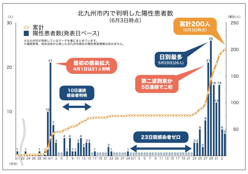 北九州市内で判明した新型コロナウイルス陽性患者数の推移(2020年6月3日時点)