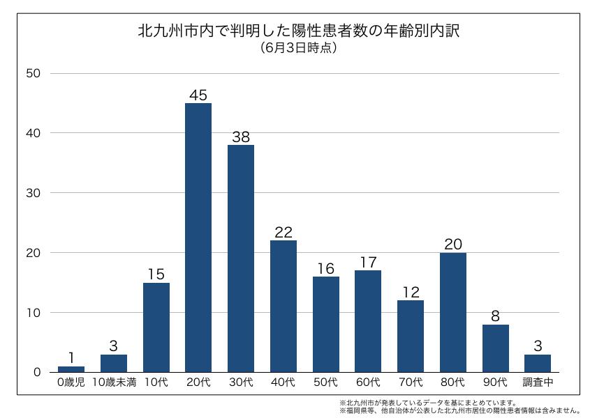 北九州市内で判明した新型コロナウイルス陽性患者の年齢別内訳(2020年6月3日時点)