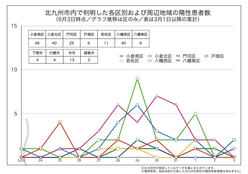 北九州市内で判明した新型コロナウイルス陽性患者の区別内訳(2020年6月3日時点)