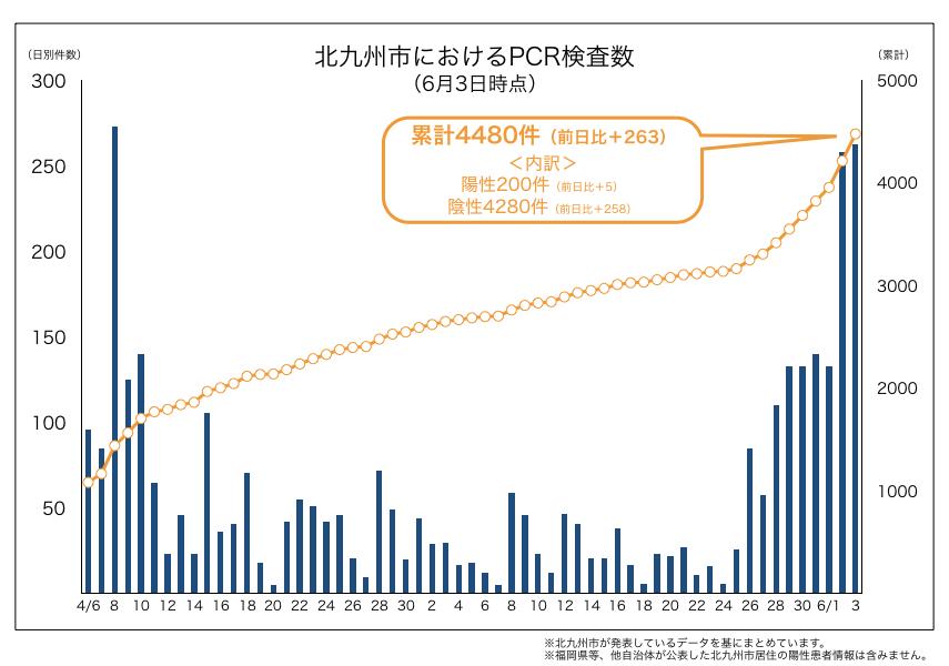 北九州市内におけるPCR検査数(2020年6月3日時点)