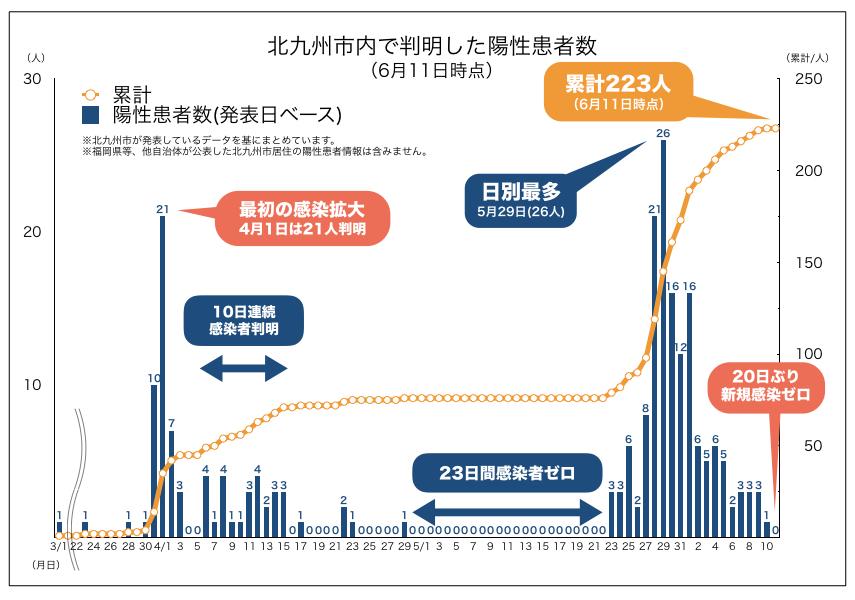 北九州市内で判明した新型コロナウイルス陽性患者数の推移(2020年6月11日時点)