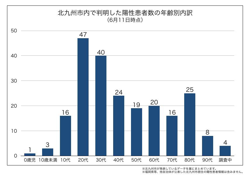 北九州市内で判明した新型コロナウイルス陽性患者の年齢別内訳(2020年6月11日時点)
