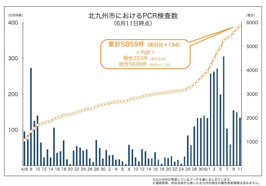 北九州市内におけるPCR検査数(2020年6月11日時点)