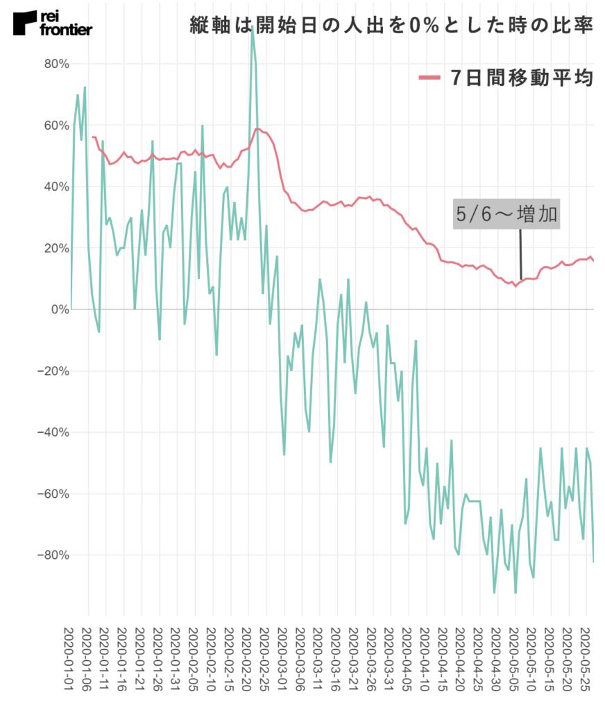 小倉駅の人流データ(出典:レイ・フロンティア株式会社)